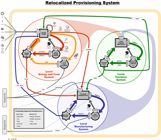 relocalized-provisioning-system.png